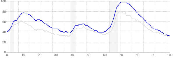 California monthly unemployment rate chart from 1990 to August 2018